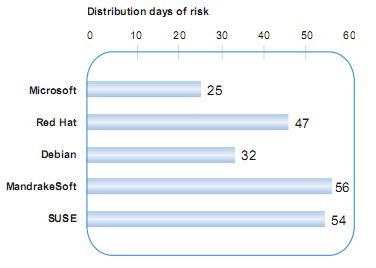 security distribution risk graph